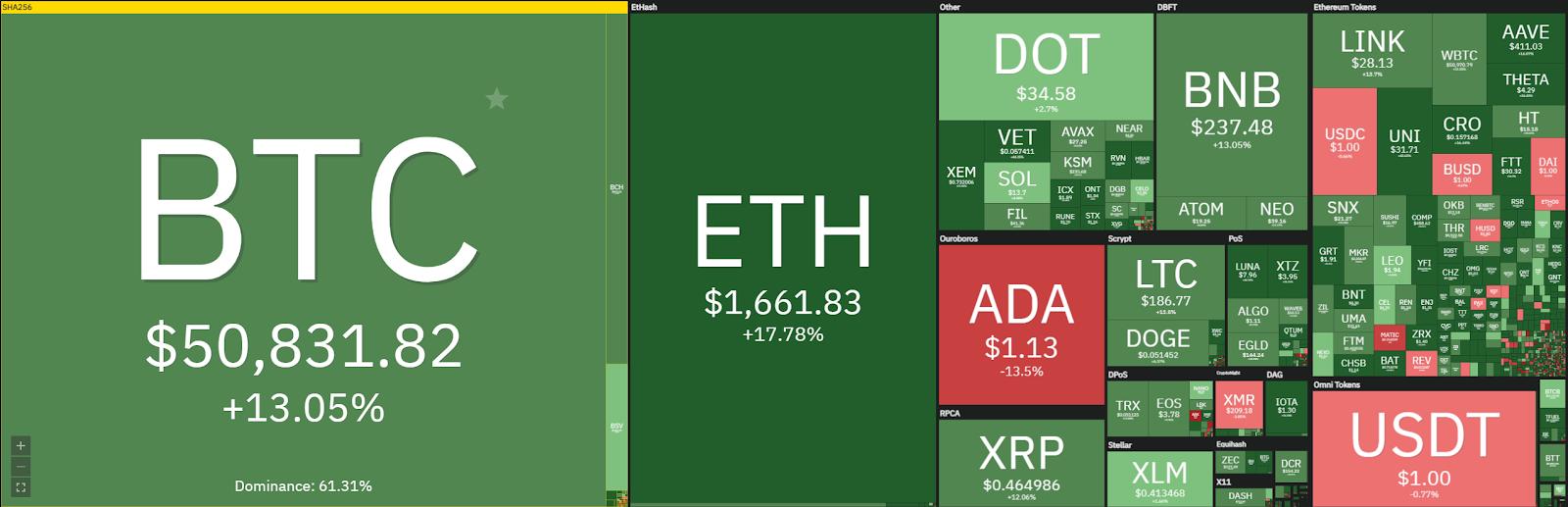 Weekly Crypto Price Analysis 7th Mar: BTC, ETH, XRP, DOT, SUSHI 1