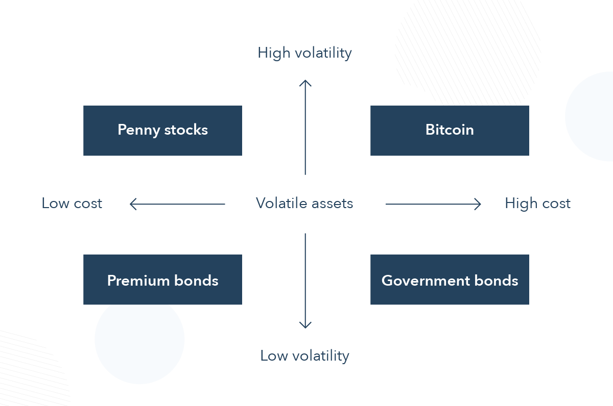 More volatile assets are crypto and penny stocks