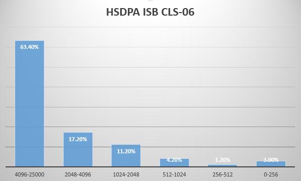 3G KPI Performance Report