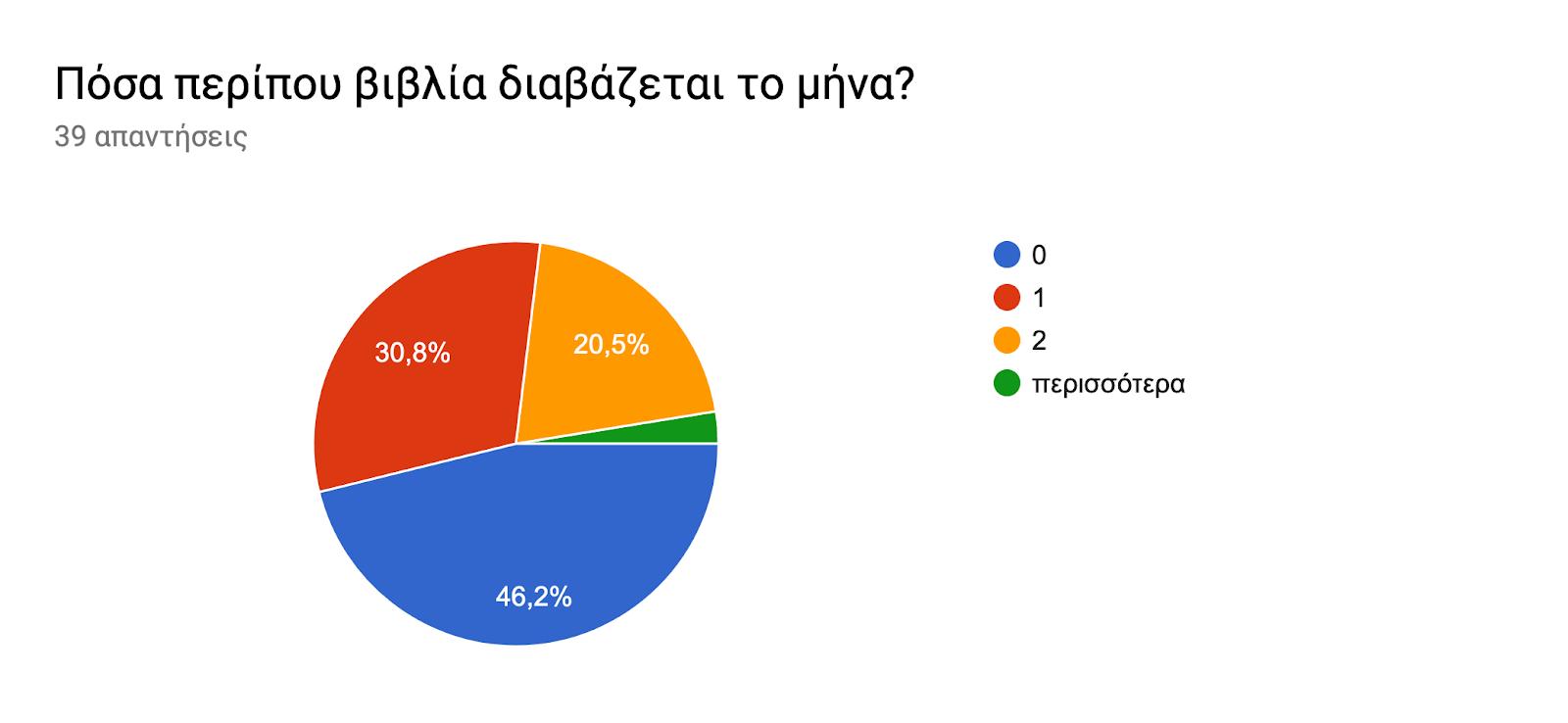 Γράφημα απάντησης φορμών. Τίτλος ερωτήματος: Πόσα περίπου βιβλία διαβάζεται το μήνα?. Αριθμός απαντήσεων: 39 απαντήσεις.