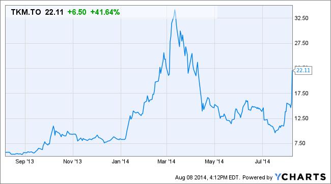 Bilderesultat for Tekmira Pharmaceuticals Corporation graph