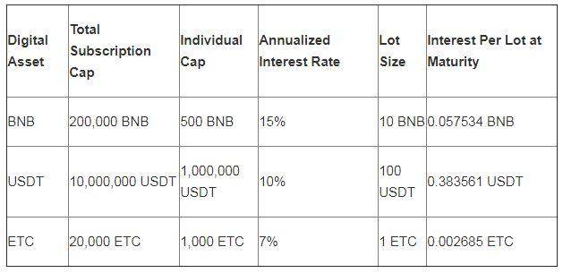 Lãi suất cho vay Binance Lending.