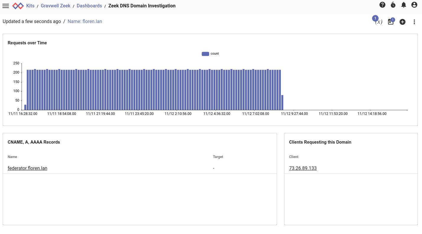 Zeek DNS Domain Investigation Dashboard