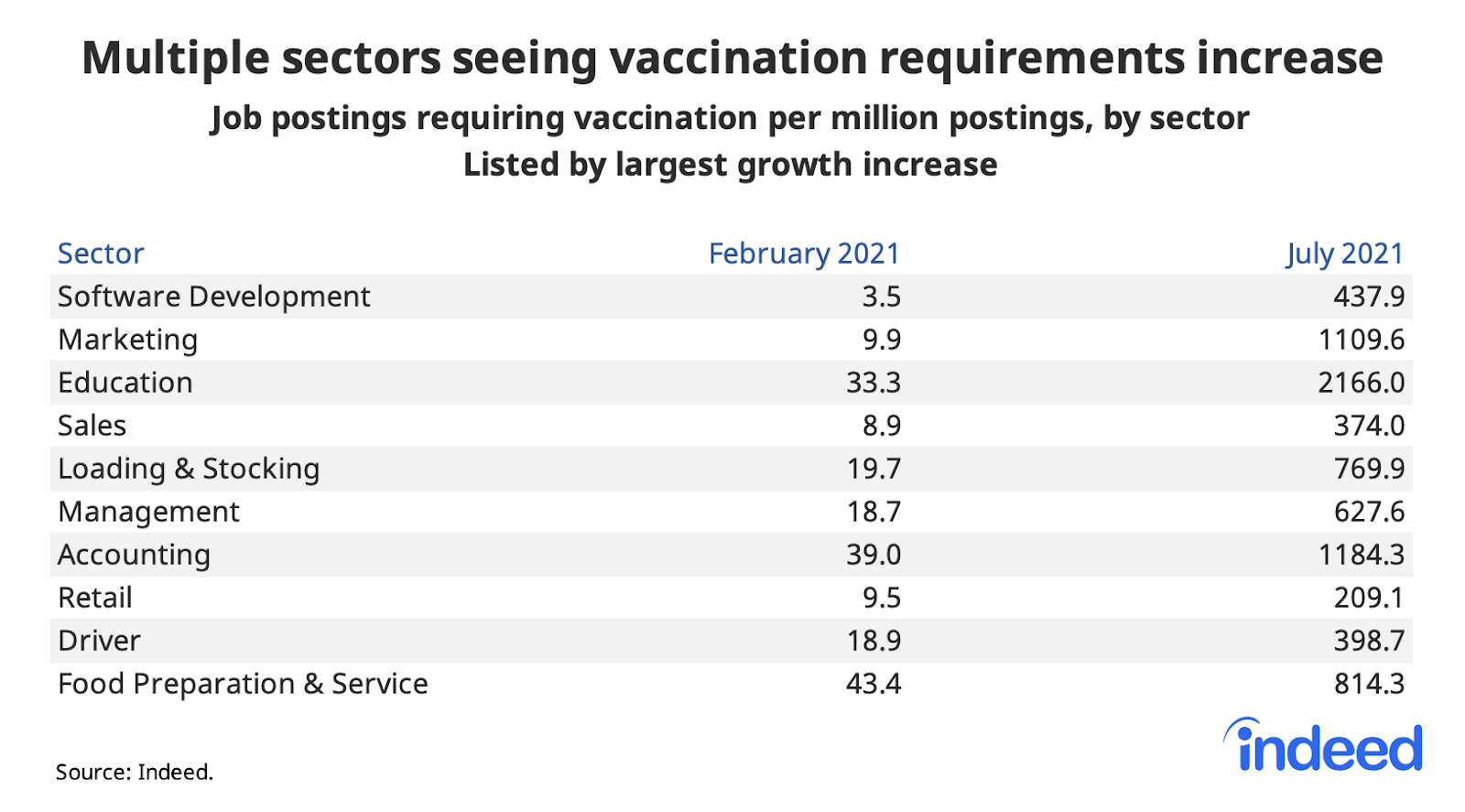 """Table titled """"Multiple sectors seeing vaccination requirements increase."""""""