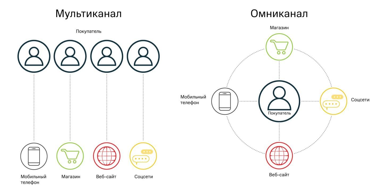 sovremennie-programmy-loyalnosti-omnikanalnaya-model.jpg