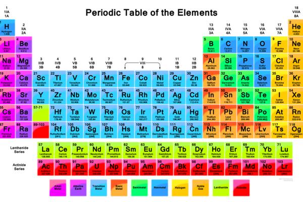 tabel periodik terbaru