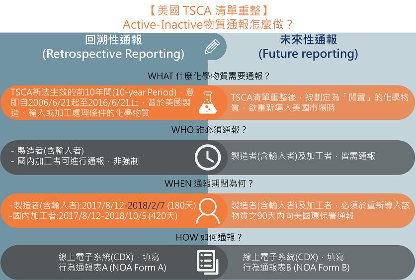 TSCA物質清單(TSCA Inventory)重整 通報流程說明