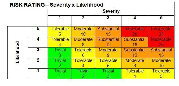 Terex Site Risk Assessment Checklist - SafetyCulture