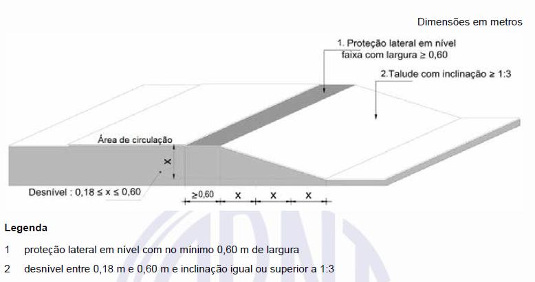 Proteção contra queda em áreas de circulação com implantação de margem plana.