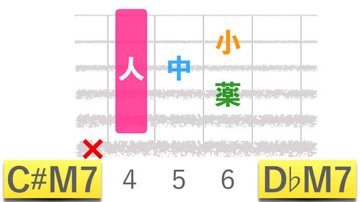 ギターコードC#M7シーシャープメジャーセブン|D♭M7ディーフラットメジャーセブンの押さえかたダイアグラム表