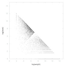 Photo: Decomposition of Greater of twin primes - decomposition into weight * level + jump