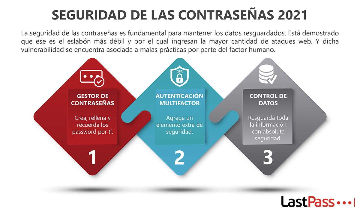 Acciones para prevenir vulnerabilidades en los sistemas.