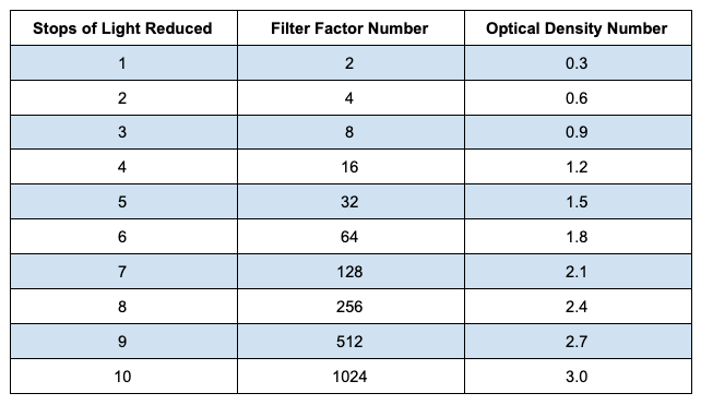 ND filters stops