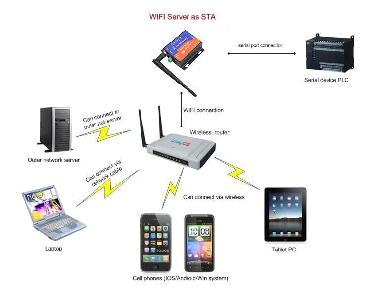 602-application-of-STA-mode.jpg