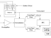 Diagram Pulse Oximeter