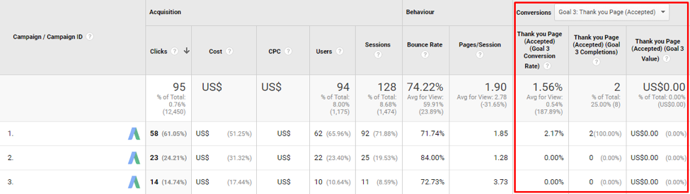 Google analytics thank you page goal