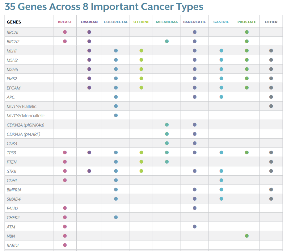Chart showing a subset of the list genes analyzed in the Myriad Genetics myRisk test. This chart shows which types of cancers these genes are associated with.