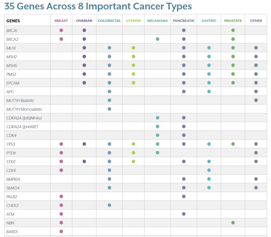 Диаграмма, показывающая подмножество генов списка, проанализированных в тесте Myriad Genetics myRisk. Эта диаграмма показывает, с какими видами рака связаны эти гены.