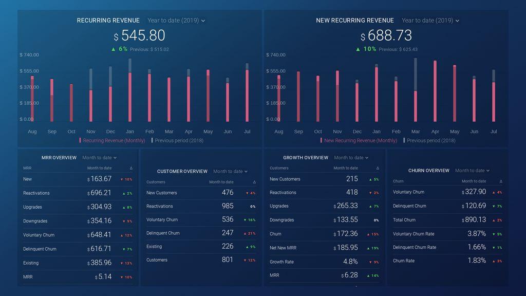 ProfitWell revenue trends dashboard