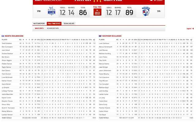 AFL.com.au Match Centre box scores