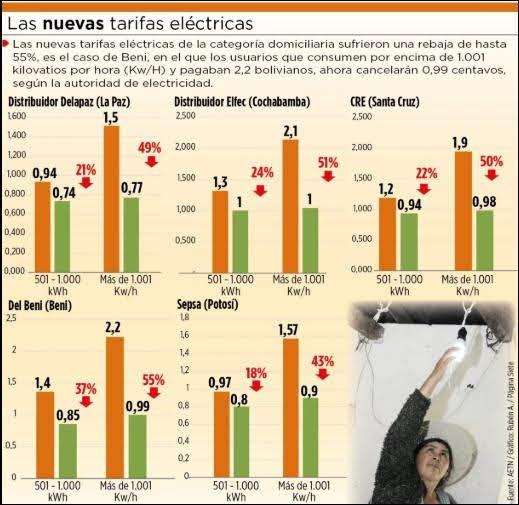 Bolivia: Rebajan hasta en 55% tarifas de luz de categoría domiciliaria