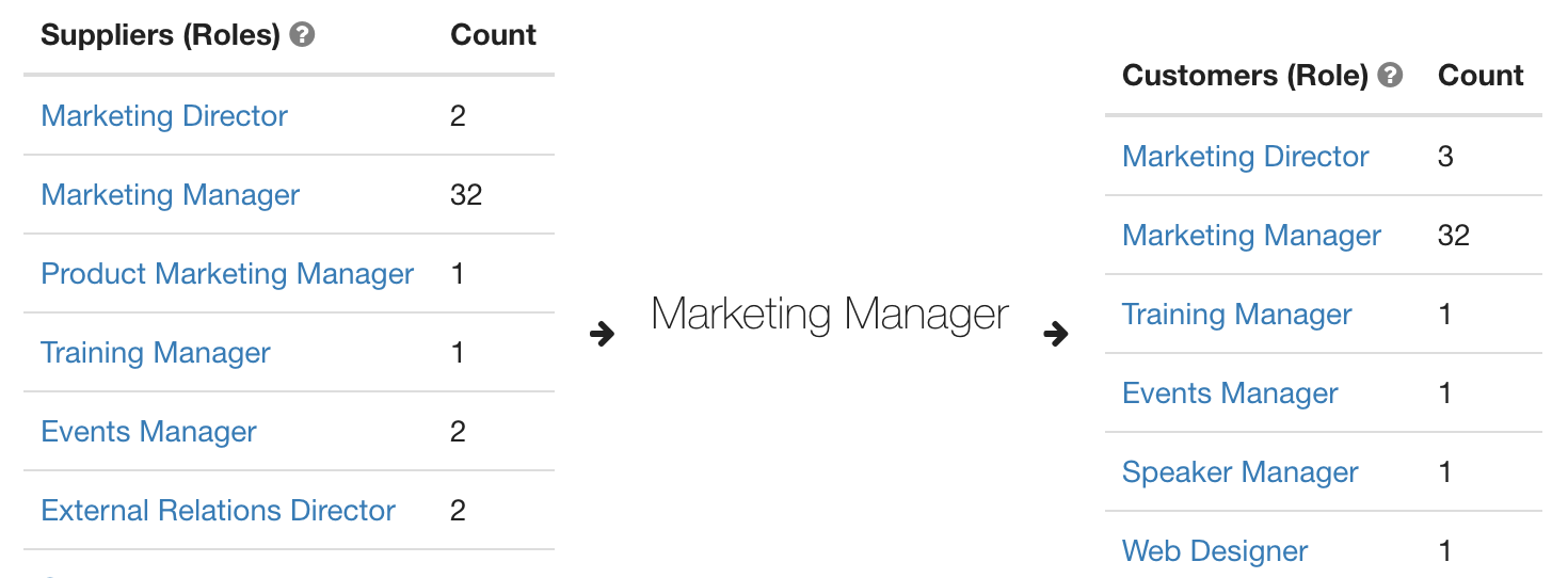 Handover view of the Marketing Manager as shown in Skore