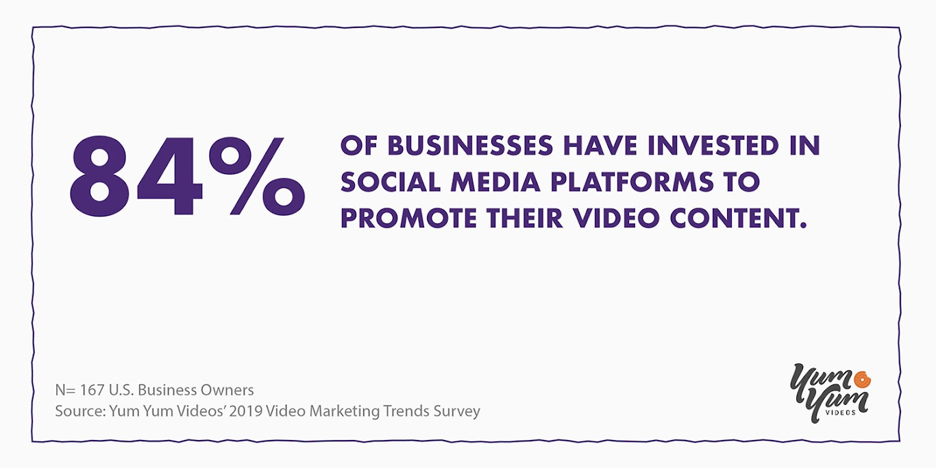 Most Businesses Invest in Social Media to Promote Their Videos