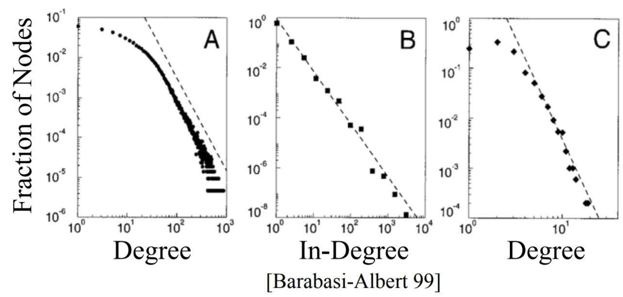 degree distributions in real networks