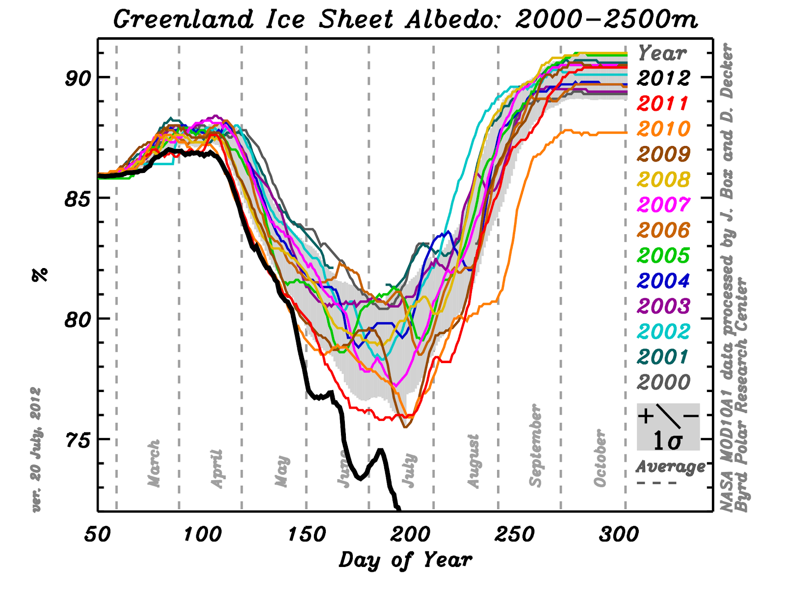 greenland_ice_sheet_reflectivity_2012.png