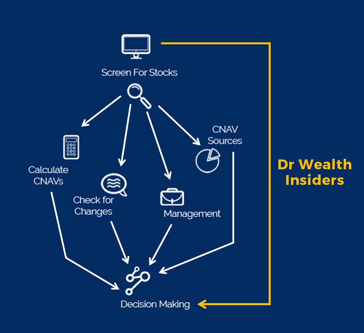the Dr Wealth Advantage