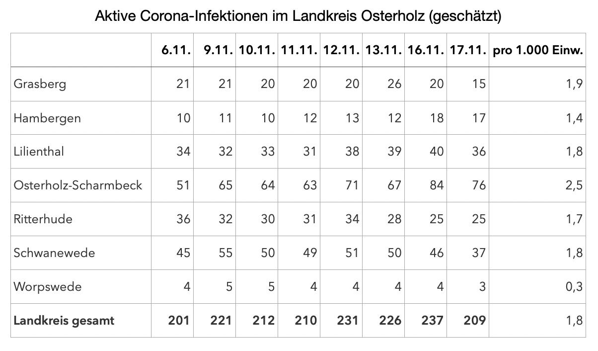 Aktive Corona-Infektionen Landkreis Osterholz