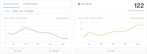 How We Delivered More Features and Solved Incidents Faster By Using Our Own Product
