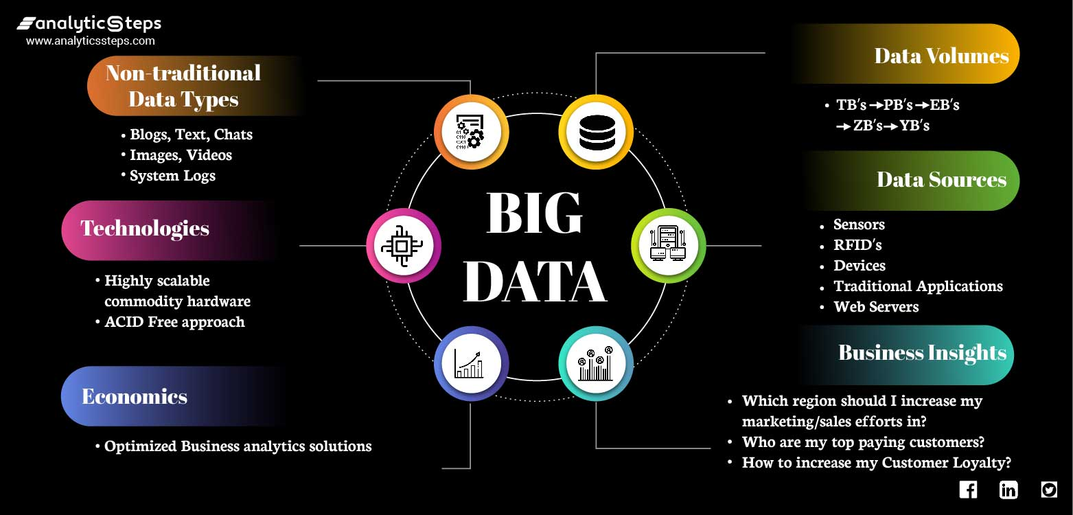 Highlighting the crucial features of big data in various fields.