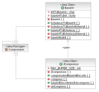 Compress Base64 String Java