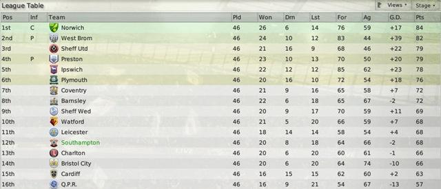Finishing the season with southampton - Coca cola championship table ...