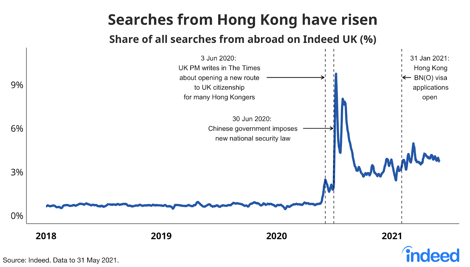 """Line graph titled """"Searches from Hong Kong have risen."""""""