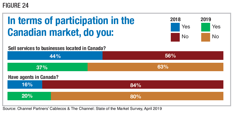 Figure 24: In terms of participation in the Canadian market, do you. Source: Channel Partners' Cablecos & The Channel: State of the Market Survey, April 2019