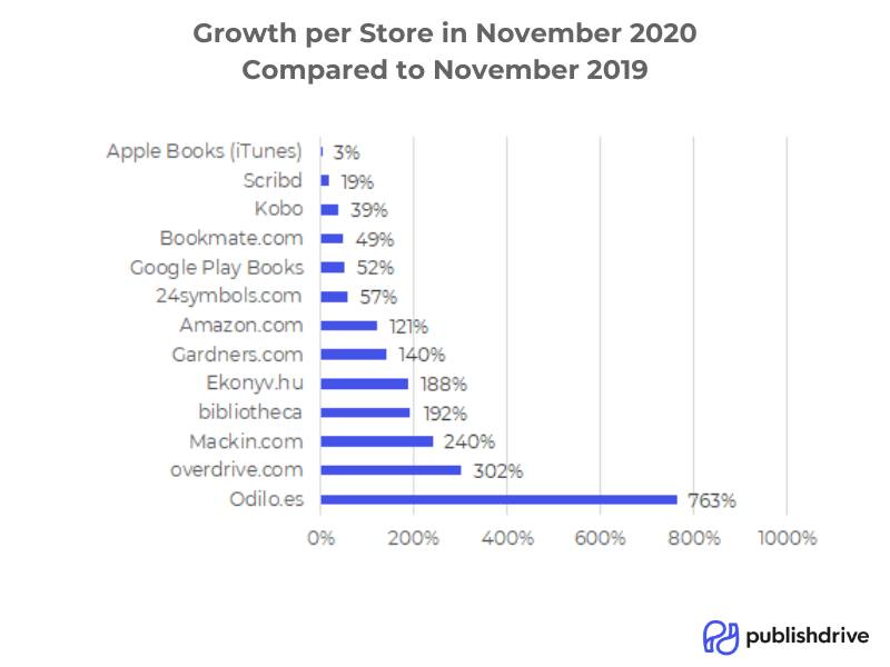 publishdrive_bookstore_growth_november_2020