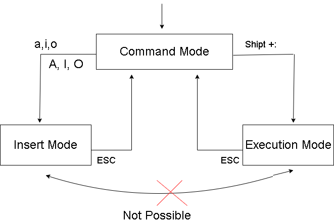 different modes of vi editor