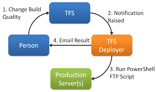 Deploying Web Sites using TFS Deployer, PowerShell and FTP