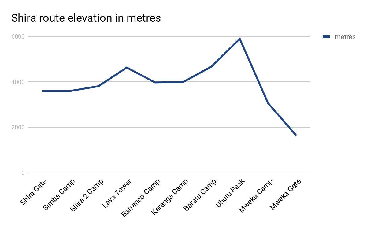 Shira route elevation in metres