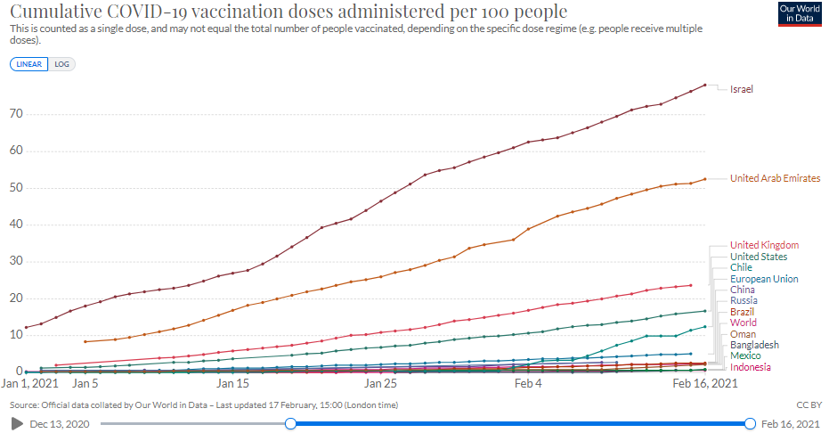 Vaccination progress in Oman