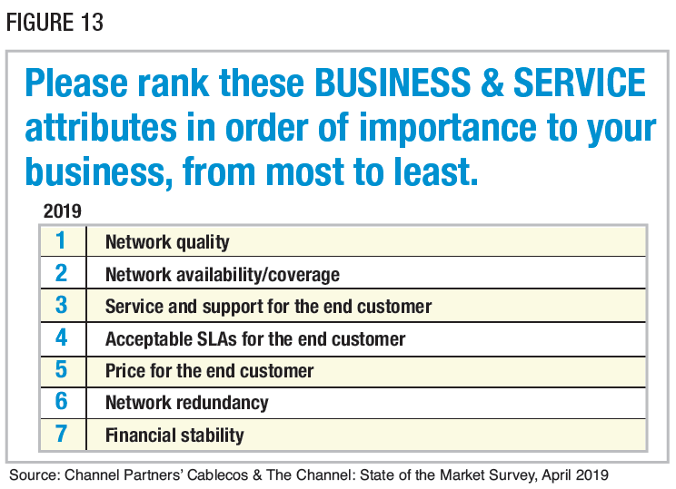 Figure 13: Please rank these BUSINESS & SERVICE attributes in order of importance to your business, from most to least. Source: Channel Partners' Cablecos & The Channel: State of the Market Survey, April 2019