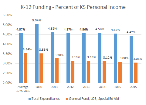 New Revenue Estimates Part 3: Declining investment in School Funding