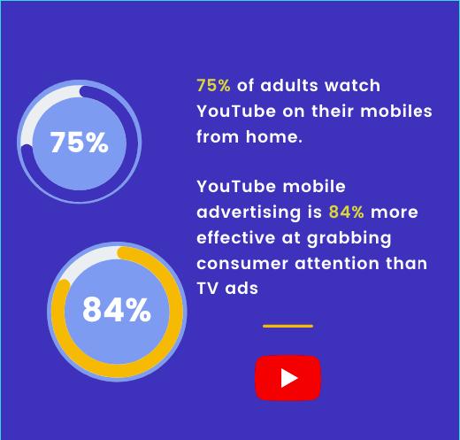 YouTube ads statistics 2021