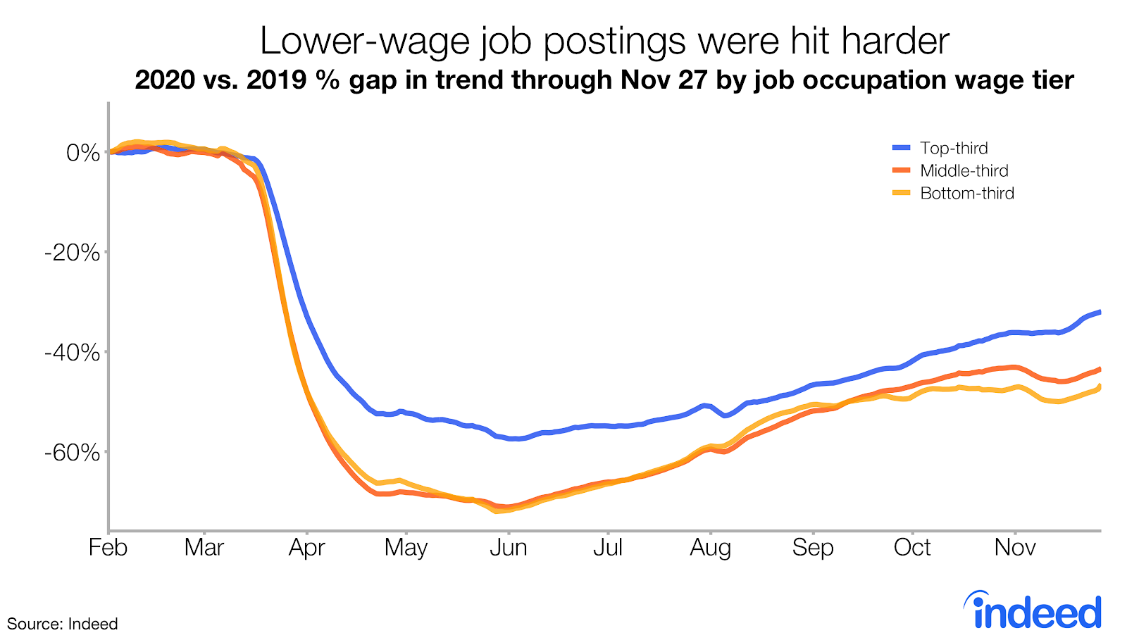 Line graph showing lower-wage postings were hit harder
