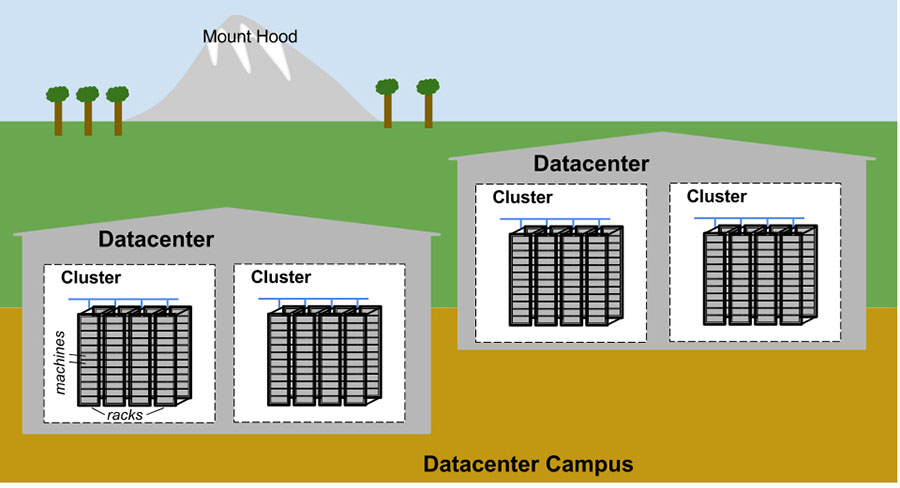 Example Google datacenter campus topology.