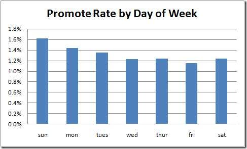 promote-rate