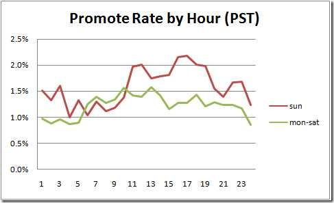 promote-rate-by-hour