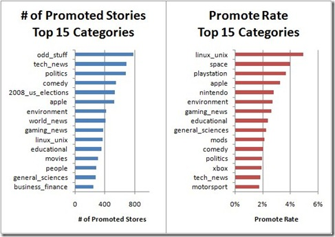promote-rate-categories